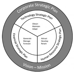 links between hr strategy policy and national organizational Strategic human resource management (strategic hrm) is an approach to managing human resources that supports long-term business goals and outcomes with a strategic framework the approach focuses on longer-term people issues, matching resources to future needs, and macro-concerns about structure, quality, culture, values and commitment.