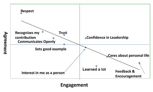 dc-agree-engage