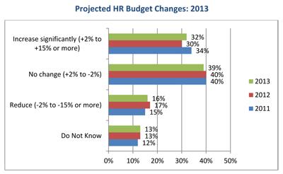 HR-Trends-2013-budget