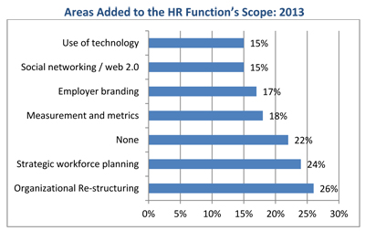 HR-Trends-2013-function