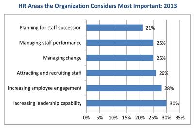 HR-Trends-2013-importance