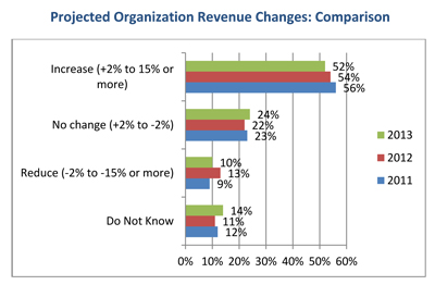 HR-Trends-2013-revenue