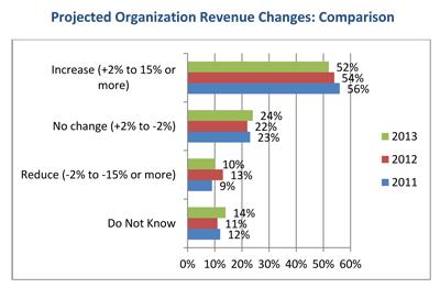 HR-Trends-2013-revenue