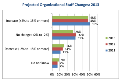 HR-Trends-2013-staff