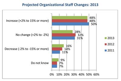 HR-Trends-2013-staff
