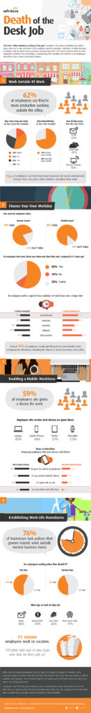 infographic-Death of the Desk Job