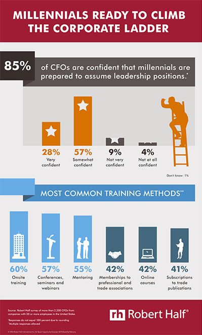 roberthalf-millennials-leadership